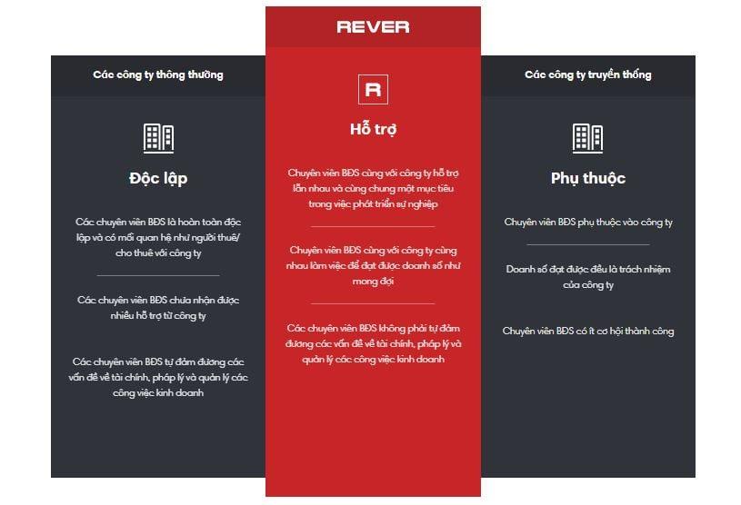 Nhân viên kinh doanh bất động sản tại Rever được gì?