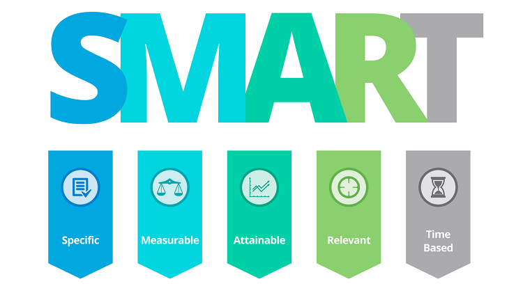 6 bước quy trình thiết lập mục tiêu SMART cho môi giới bất động sản